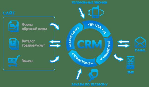 crm2(1)